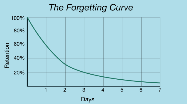 Graph showing the percentage of retention (y axis) descending logarithmically over time in days (x axis)