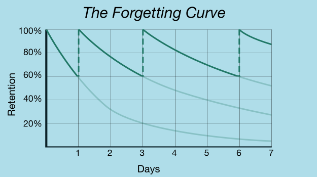 Graph showing how the forgetting curve descend more and more slowly with each review